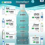 タイで売れている飲料水は?